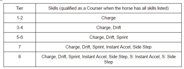 """Black Desert Online: The """"Courser"""" system, Horse Awakening"""