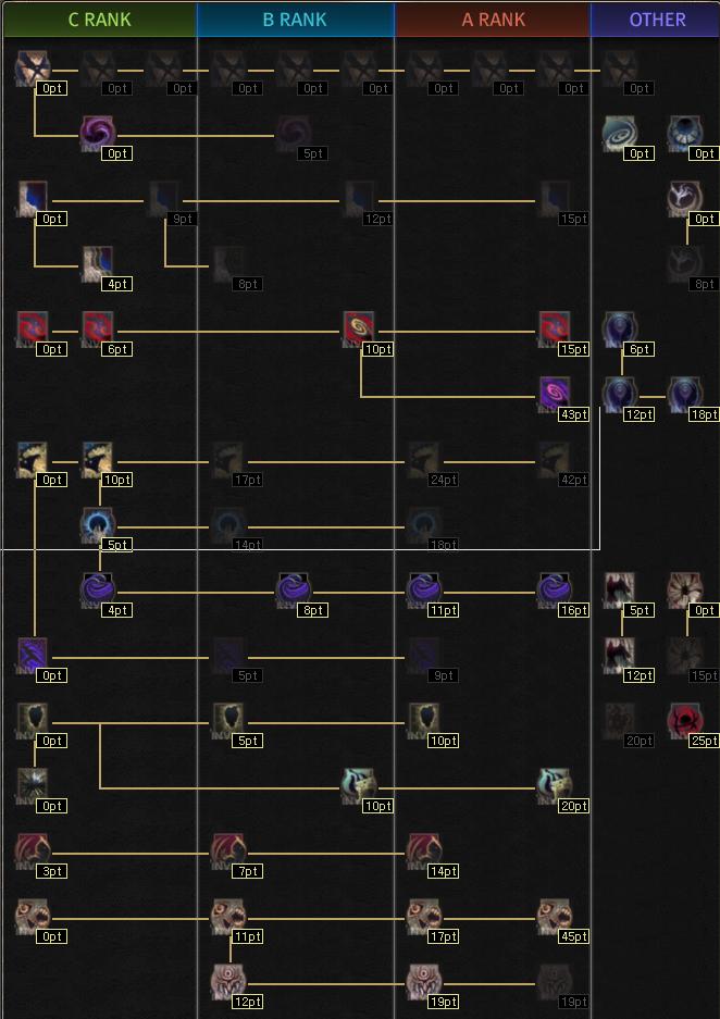 Black Desert Online: BDO Sorceress PvE Combo Guide - Inven