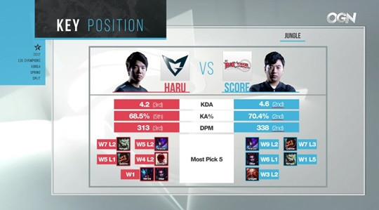 League of Legends: LCK Finals - Score will not stop, his 4th attempt