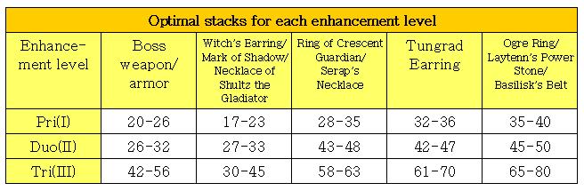 Bdo Enhancement Chart For Ogre Ring