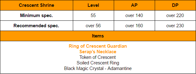 Black Desert Online: BDO Guide: The summary of rich grinding