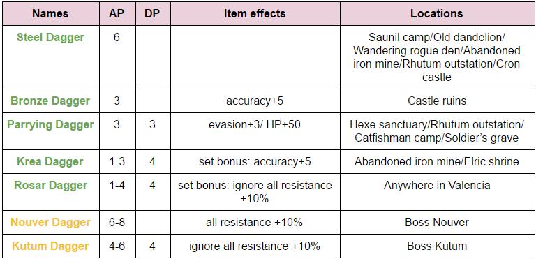 how to get kzarka weapon bdo
