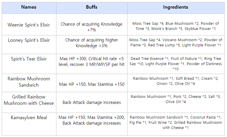 Black desert online kr patch notes june 29th kamasylvia part 2 and increase buffs of the new food will not overlap with other food buffs of the same effect the following recipes are not the ultimate recipes forumfinder Image collections