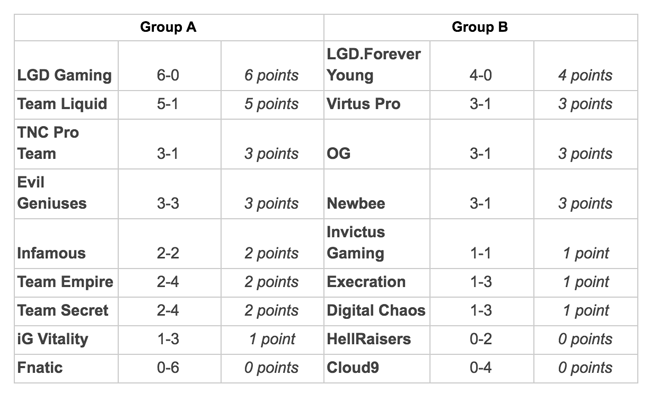 Dota 2: The International 2017 group stages standings after Day 1
