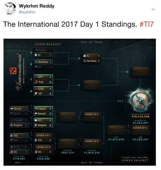 dota 2 ti7 main event day 1 results liquid eg sent to losers