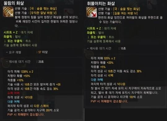 Black Desert Online: New Enhanced Skills for Ranger, Valkyrie, Musa
