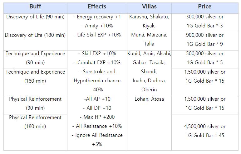 Black Desert Online: Changes in Villa Buffs: Combined Villa