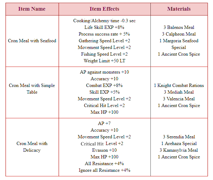 Bdo kr patch notes nov 9th absolute skills for musa and maehwa materials can be replaced with higher tier materials of the same kind less amount required in this case eg 1 special balenos meal can substitute for forumfinder Choice Image