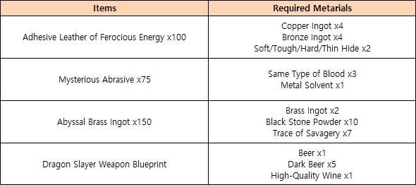 Black Desert Online: Dragon Slayer Awakening Weapon added to