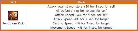 Skill Speed Ffxiv Chart
