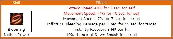 Black Desert Online: For Faster Leveling: Lahn Pre-Awakening