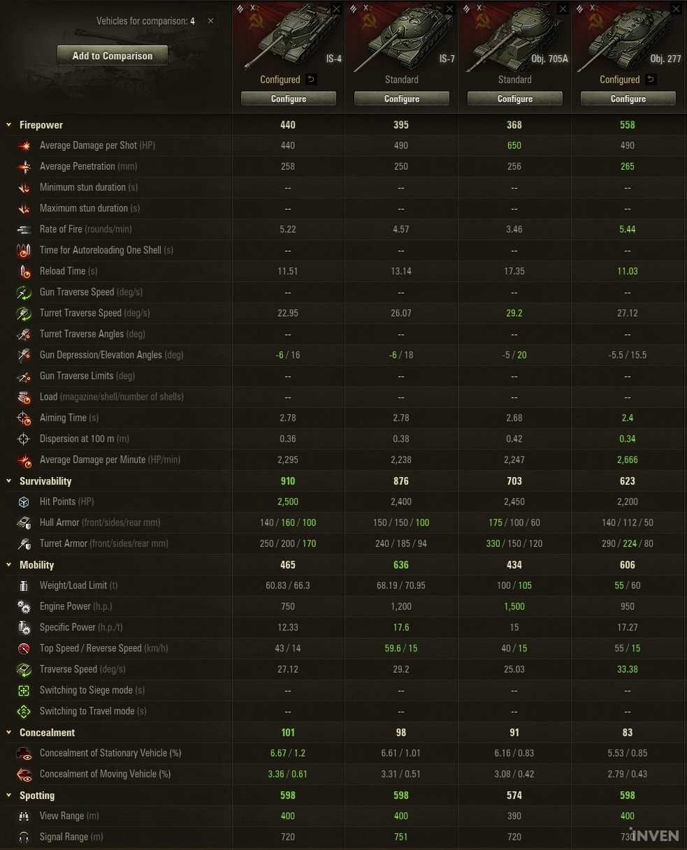 World of Tanks: [WoT] A Combination of Perfect and Useless