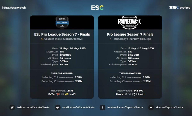 A Quick Guide to the Rainbow Six: Siege Pro League Season 8