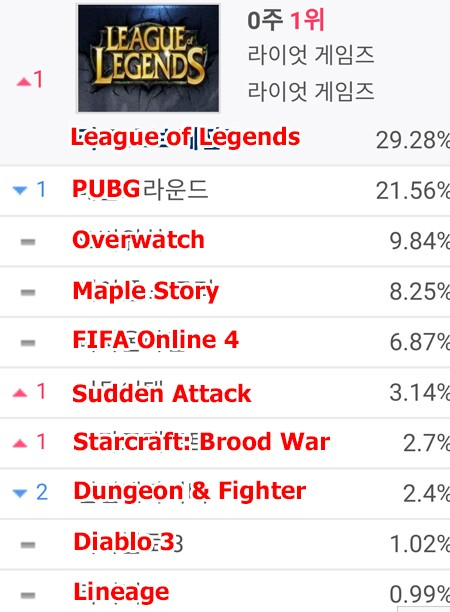 League of Legends Once Again Becomes the Most Played Game in Korean