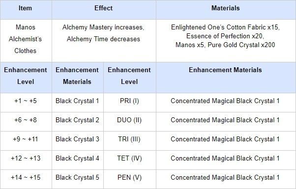 black desert alchemy money making guide