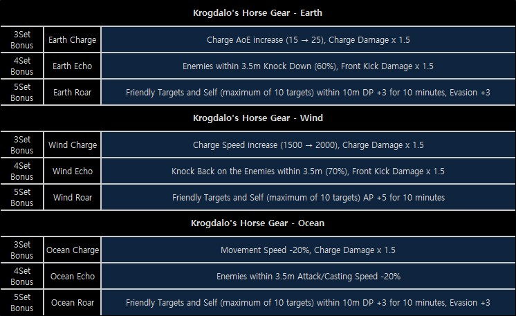 Higher Chances for a Fine Horse! Training Skill & Horse Gear