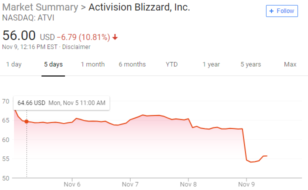Activision Blizzard S Stock Drops 10 Percent Overnight Inven Global