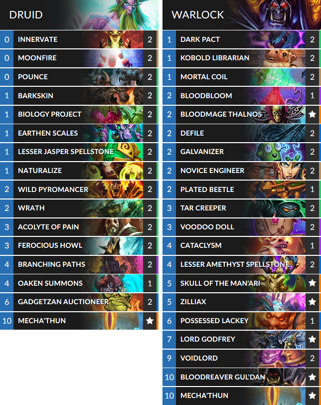 Hearthstone: Here are the craziest decks Europeans are