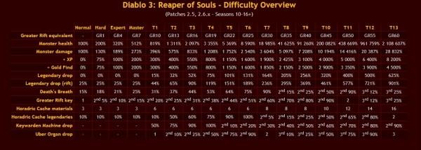Diablo 3: [Diablo III Beginners Guide] What to do after