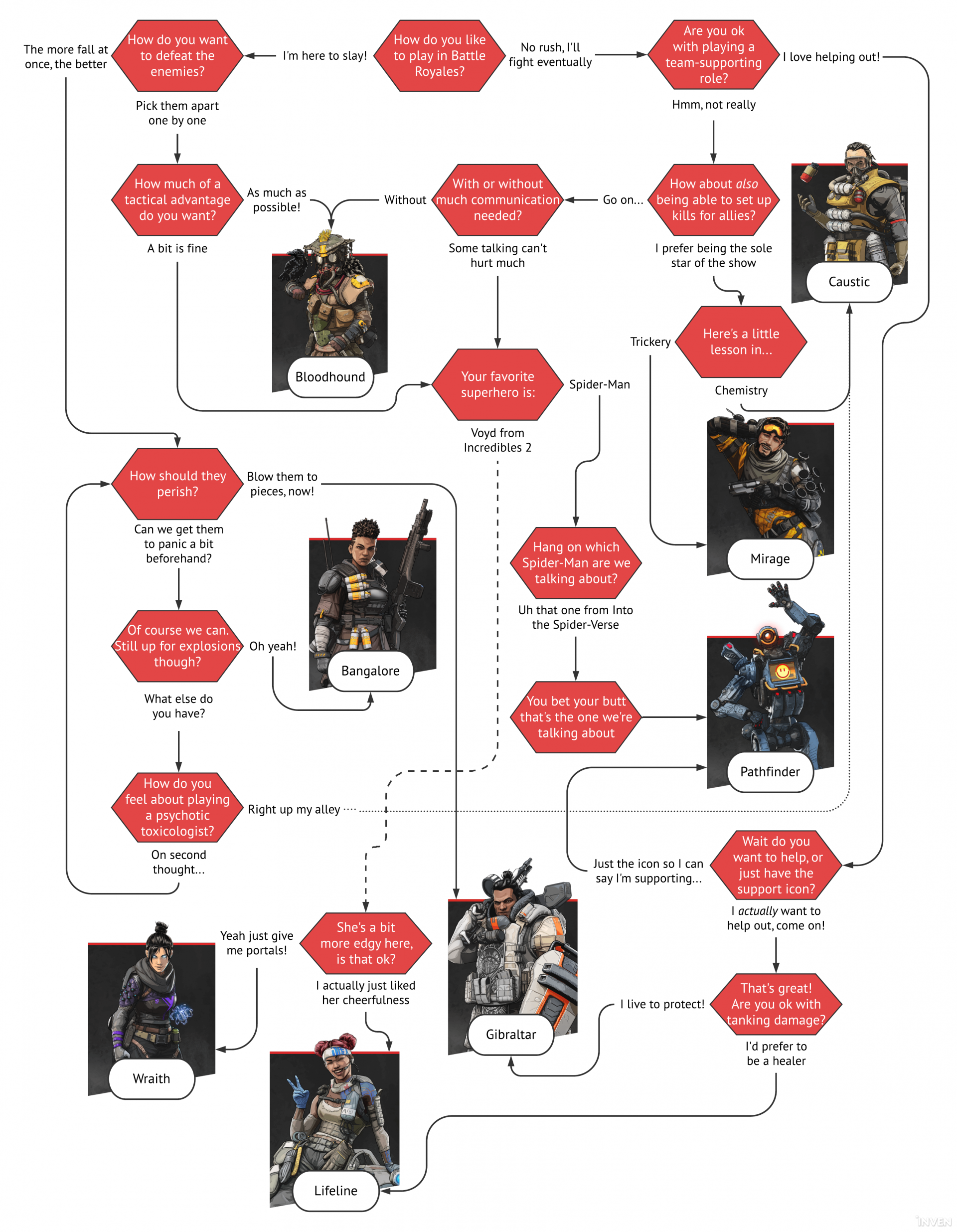 Who to play in Apex Legends? Use our character flowchart