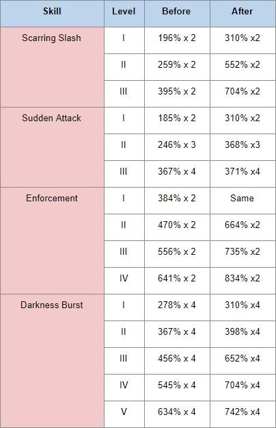 Black Desert Online: BDO KR Patch Notes Feb 13th - Skill damage