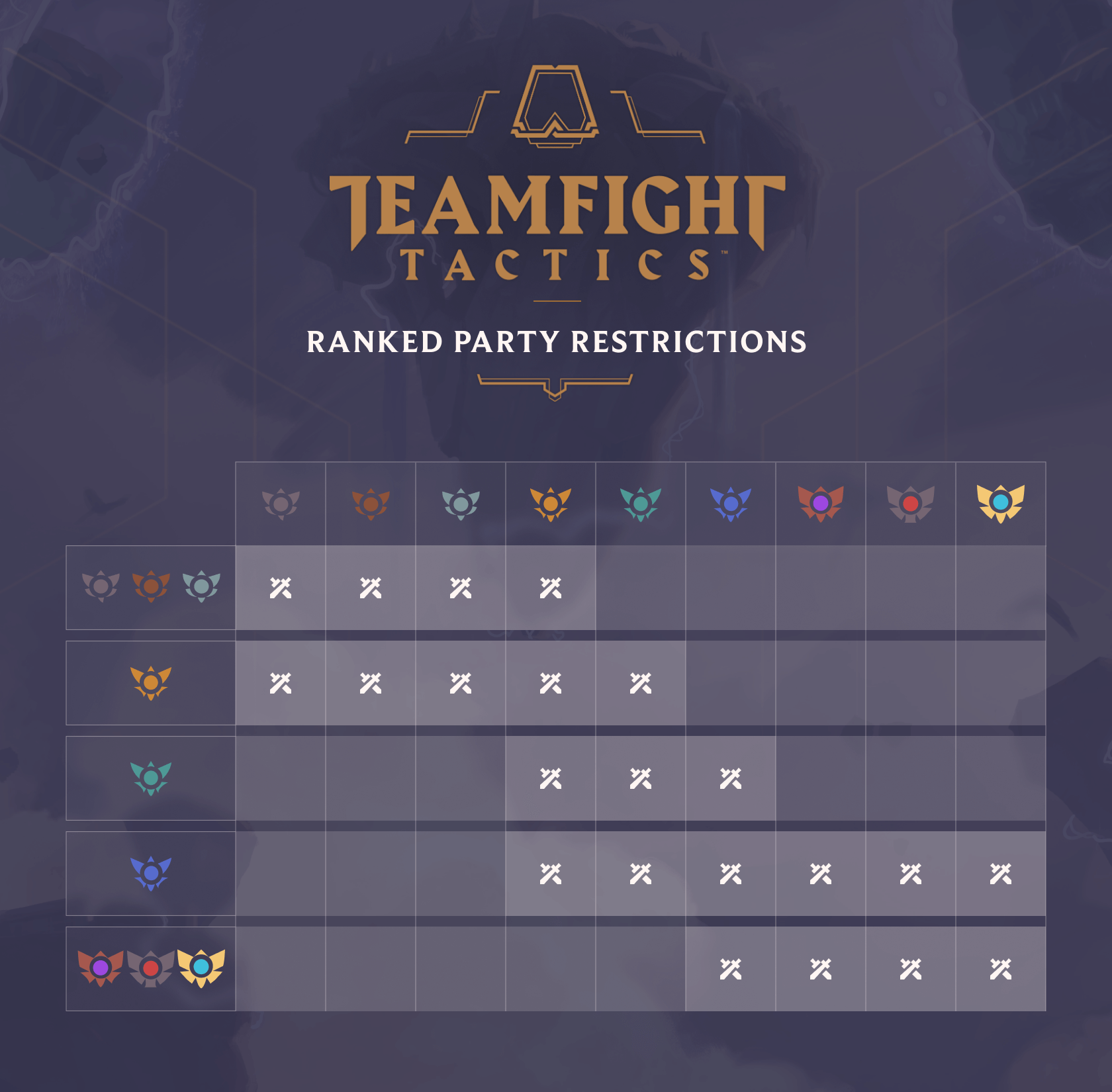 Teamfight Tactics developers shed light on the upcoming