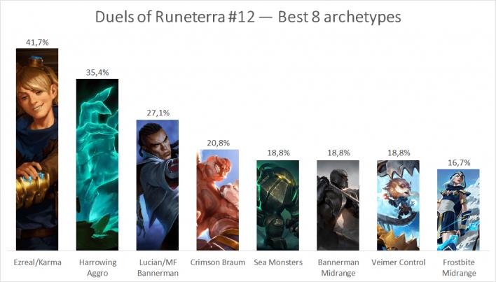 Torneo Legends of Runeterra