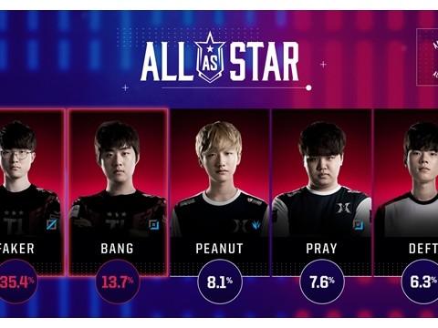 All Stars Korea Voting Is Over! SKT T1 Faker And SKT T1 Bang Will Represent  Korea. - Inven Global