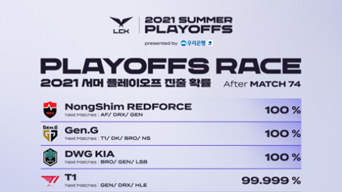 [LCK] DWG KIA, Gen.G, and NS RedForce have locked in for playoffs; which teams will take the final three spots?